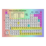 Large Periodic Table of Chemical Elements Poster