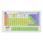 Large Periodic Table of Elements Poster