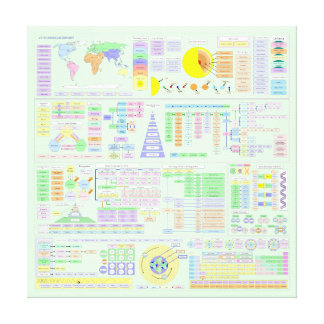 LIFE THE UNIVERSE AND COMPLEXITY CHART CANVAS PRINT