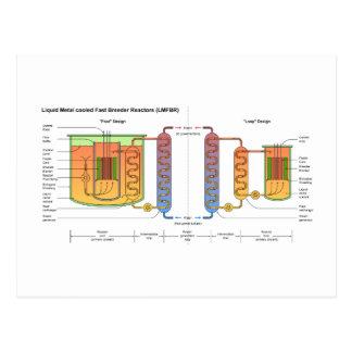 Liquid Metal Fast Breeder Reactor Schematic Postcard