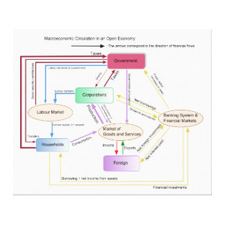 Macroeconomic Circulation in an Open Economy Chart Stretched Canvas Prints