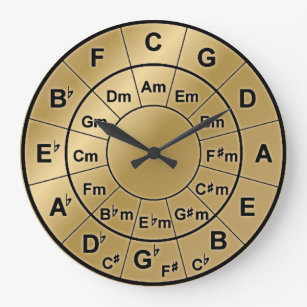photograph regarding Printable Circle of Fifths Wheel called Circle Of Fifths Décor Zazzle AU