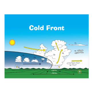 Meteorology Cold front Postcard