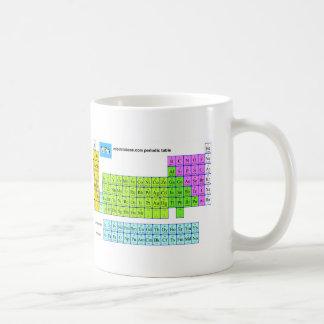 Mipdatabase periodic table mug
