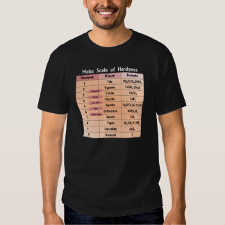 Mohs Scale of Hardness Tee Shirts