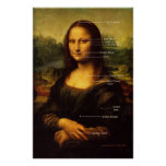Mona Lisa EFT points Poster