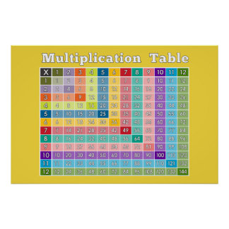 Multiplication Table for Teachers and Math Geeks Poster