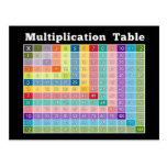 multiplication table... instant calculator! postcards