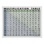 multiplication table... instant calculator! posters