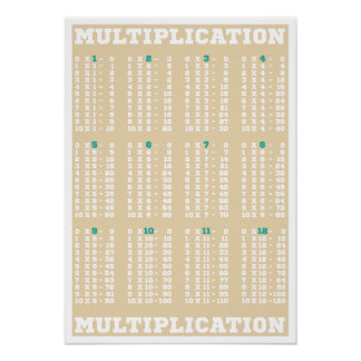 Multiplication Table - Times Tables - Poster Print