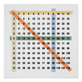 Multiplication  (Times) Table Poster