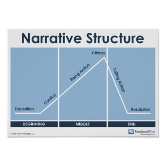 Narrative Structure Plot Diagram Poster Classroom