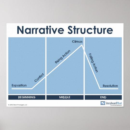 narrative diagram narrative structure plot diagram poster classroom | zazzle ... #12