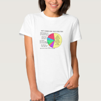 New Year's Resolutions T Shirt