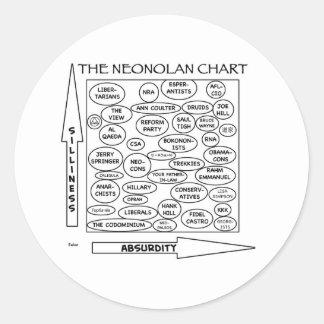 nolan chart neonolan libertarian satire round stickers