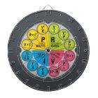 Ohm's Law Circle Dartboard