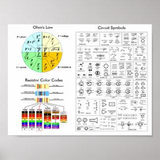 Ohm's Law, Resistor Colour Code, Circuit Symbols Poster