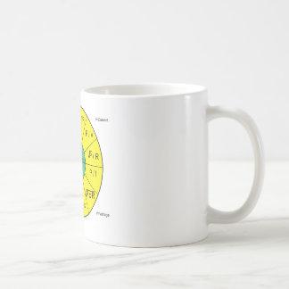 Ohm's Law Wheel Coffee Mug