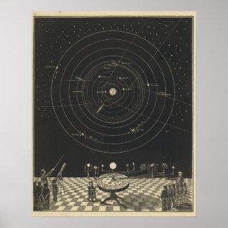 Orrery, Solar System Poster