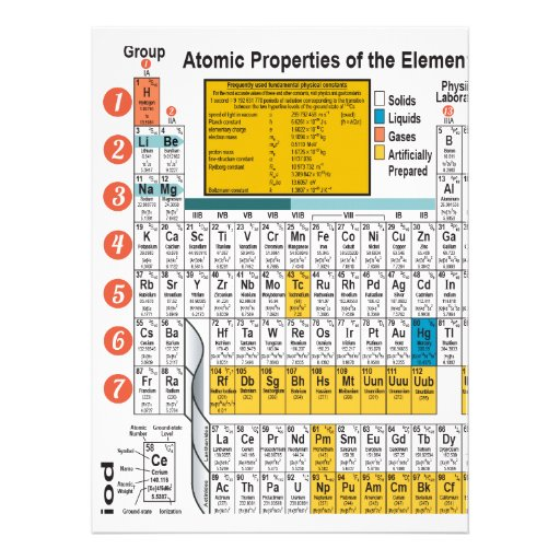 Oxygentees Dorm Life Periodic Table Personalized Announcements