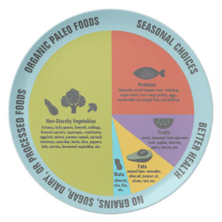 Paleo Diet Healthy Eating Portion Control Party Plate