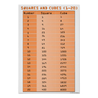 Perfect Squares and Perfect Cubes 1-20 Poster