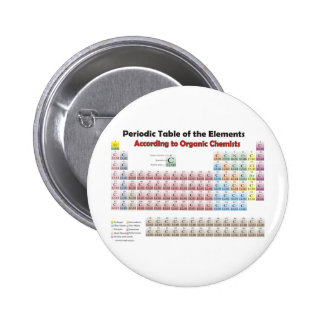 PERIODIC TABLE According to Organic Chemists Buttons