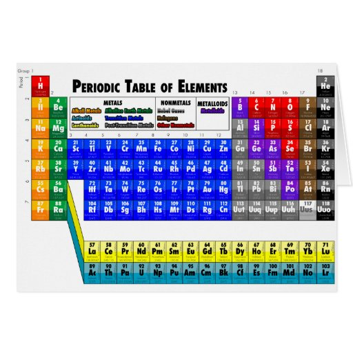 Periodic table of elements zazzle for C table of elements