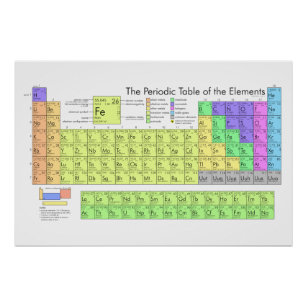 Periodic table gifts on zazzle au periodic table of elements poster urtaz Images