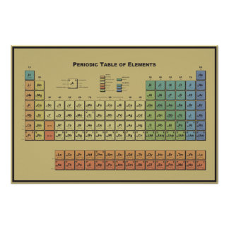 Periodic table of elements print