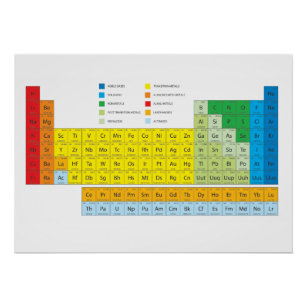 Periodic chart elements art posters framed artwork zazzle periodic table of elements wall chart urtaz Images