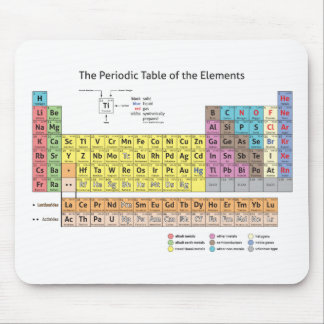 Periodic Table of the Elements Mousepad