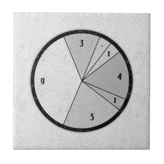 PI Chart Ceramic Tile