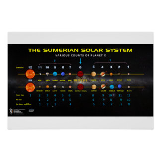Planet X - Sumerian Solar System 2 Poster