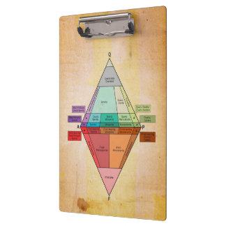 Plutonic QAPF Diagram Parchment Print Clipboard