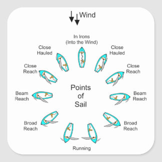 Points of Sail Square Sticker