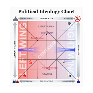 Political Nolan Chart with Additional Information Stretched Canvas Print