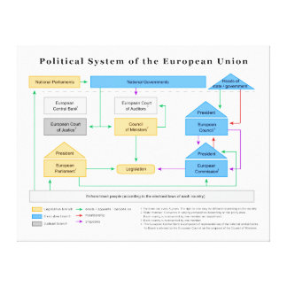 Political System of the European Union Diagram Canvas Print