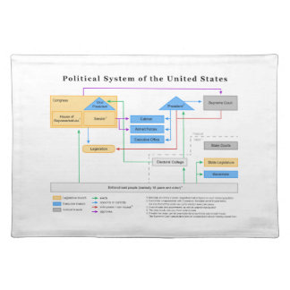Political System of the United States Diagram Place Mat