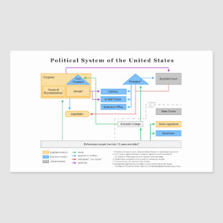 Overview Of The U.S. Political System