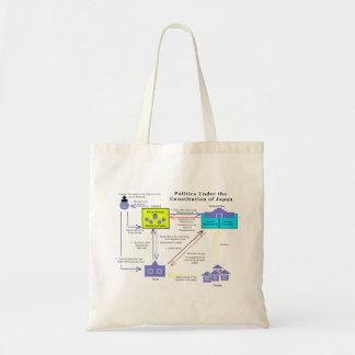 Politics Under the Constitution of Japan Diagram Canvas Bags