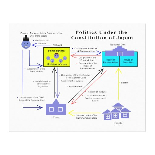 Politics Under the Constitution of Japan Diagram Stretched Canvas Prints