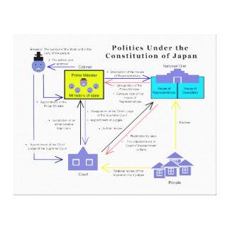 Politics Under the Constitution of Japan Diagram Canvas Print