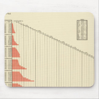 population growth of United States Mousepads