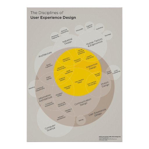 Poster: Disciplines OF user Experience Design Poster