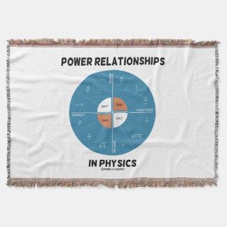 Power Relationships In Physics Power Wheel Chart Throw Blanket