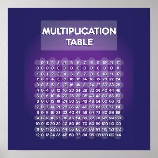 Purple Multiplication Table Poster