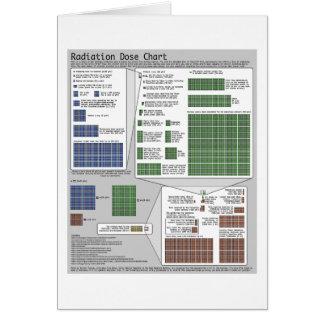 Radiation Dose Chart (by Randall Munroe) Card