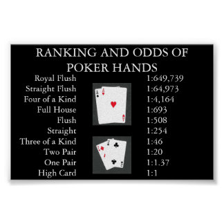 Ranking and Odds of Poker Hands Poster