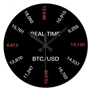 Real-Time Bitcoin Price Clock